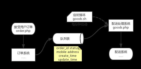 消息队列解耦案例程序流程