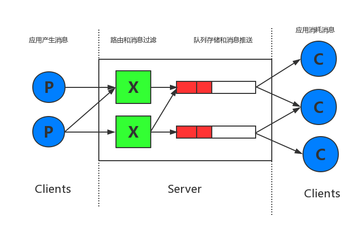 RabbitMQ架构和原理